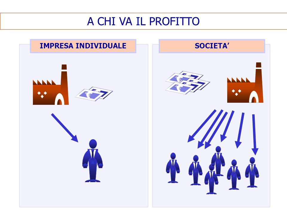 A CHI VA IL PROFITTO IMPRESA INDIVIDUALESOCIETA