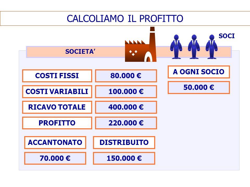 CALCOLIAMO IL PROFITTO SOCI COSTI FISSI COSTI VARIABILI RICAVO TOTALE PROFITTO 80.000 100.000 400.000 220.000 ACCANTONATO 70.000 DISTRIBUITO 150.000 A OGNI SOCIO 50.000