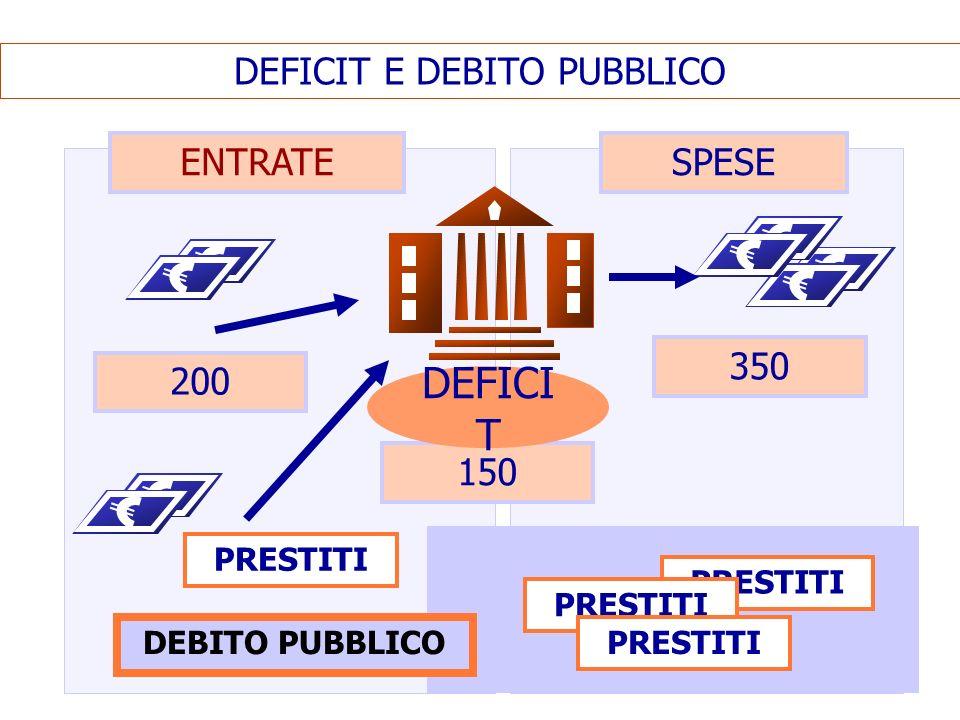 DEFICIT E DEBITO PUBBLICO ENTRATESPESE 200 350 150 DEFICI T PRESTITI DEBITO PUBBLICO