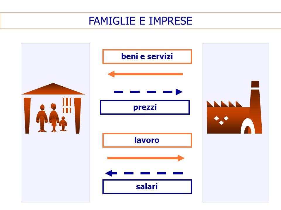FAMIGLIE E IMPRESE beni e servizi prezzi lavoro salari