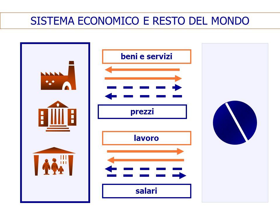 SISTEMA ECONOMICO E RESTO DEL MONDO beni e servizi prezzi lavoro salari