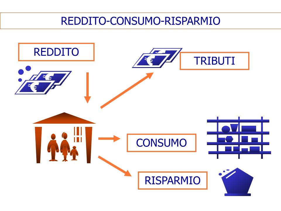 REDDITO-CONSUMO-RISPARMIO REDDITO RISPARMIO CONSUMO TRIBUTI