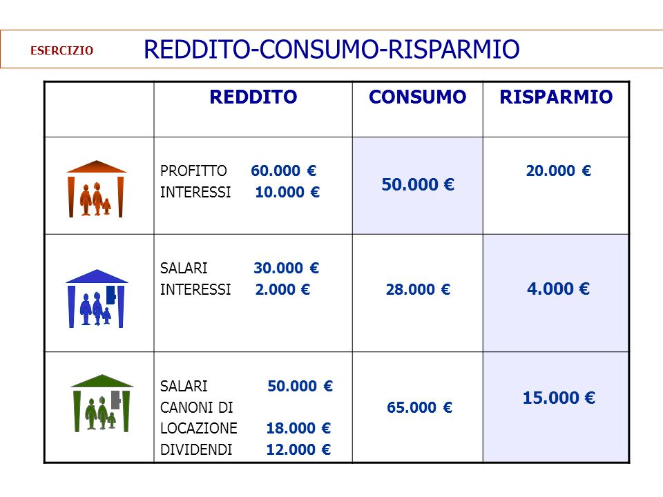 RISPARMIO E INVESTIMENTO RISPARMIO deposito in banca acquisto di titoli azioni obbligazioni titoli pubblici interesse rendimento investimento