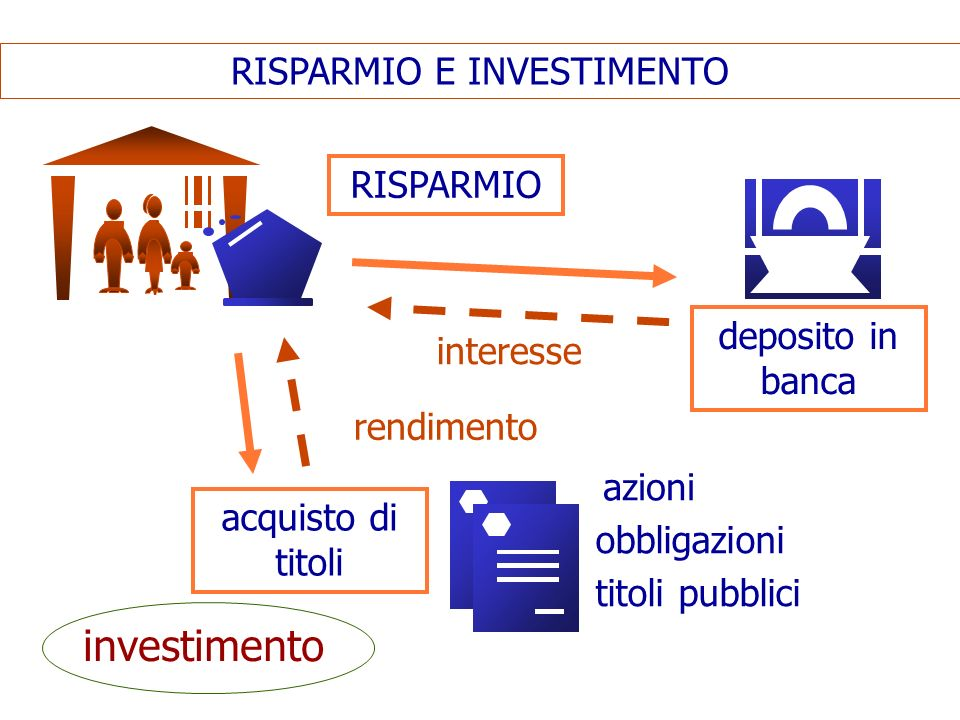 TITOLI AZIONI dividendo/profitto s.p.a OBBLIGAZIONI interesse TITOLI PUBBLICI interesse