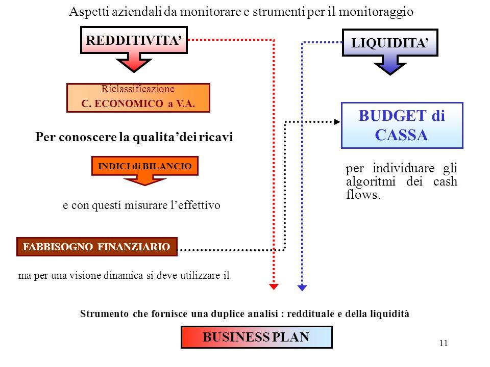 11 Riclassificazione C. ECONOMICO a V.A. Per conoscere la qualitadei ricavi FABBISOGNO FINANZIARIO ma per una visione dinamica si deve utilizzare il B