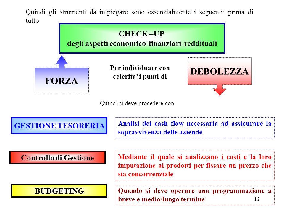 12 Quindi gli strumenti da impiegare sono essenzialmente i seguenti: prima di tutto GESTIONE TESORERIA Controllo di Gestione BUDGETING Analisi dei cas