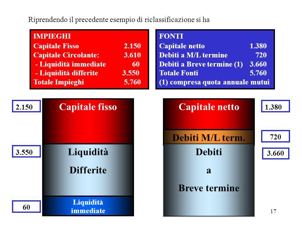17 Riprendendo il precedente esempio di riclassificazione si ha IMPIEGHI Capitale Fisso2.150 Capitale Circolante:3.610 - Liquidità immediate 60 - Liqu