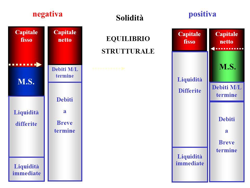 18 Capitale fisso Liquidità differite Liquidità immediate Debiti M/L termine Debiti a Breve termine M.S. positiva Solidità Capitale fisso Capitale net