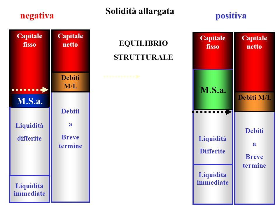 19 Capitale fisso Liquidità differite Liquidità immediate Debiti a Breve termine M.S.a. positiva Solidità allargata Capitale fisso Capitale netto Liqu