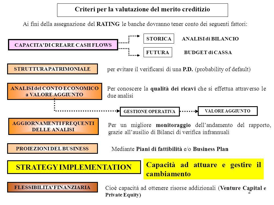 2 Criteri per la valutazione del merito creditizio Ai fini della assegnazione del RATING le banche dovranno tener conto dei seguenti fattori: CAPACITA