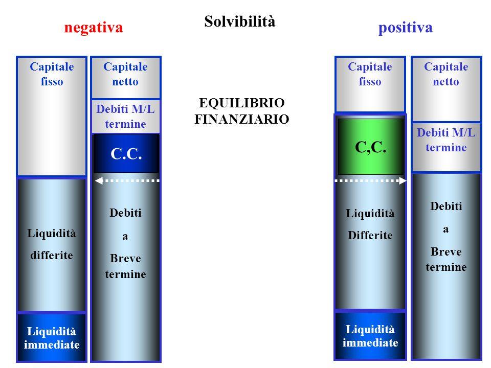 20 Capitale fisso Liquidità differite Liquidità immediate Debiti M/L termine Debiti a Breve termine C.C. Solvibilità Capitale fisso Capitale netto Liq