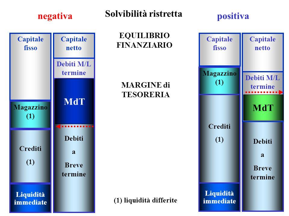 21 MARGINE di TESORERIA Capitale fisso Crediti (1) Liquidità immediate Debiti M/L termine Debiti a Breve termine MdT Capitale fisso Capitale netto Cre