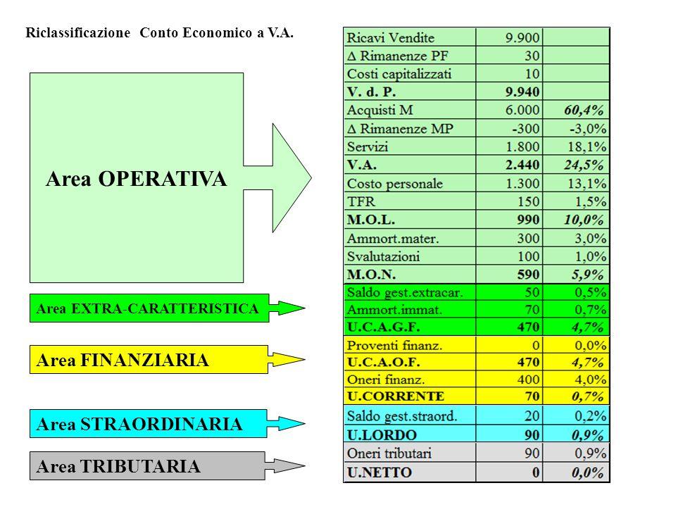 Area OPERATIVA Area FINANZIARIA Area TRIBUTARIA Area EXTRA-CARATTERISTICA Area STRAORDINARIA Riclassificazione Conto Economico a V.A.