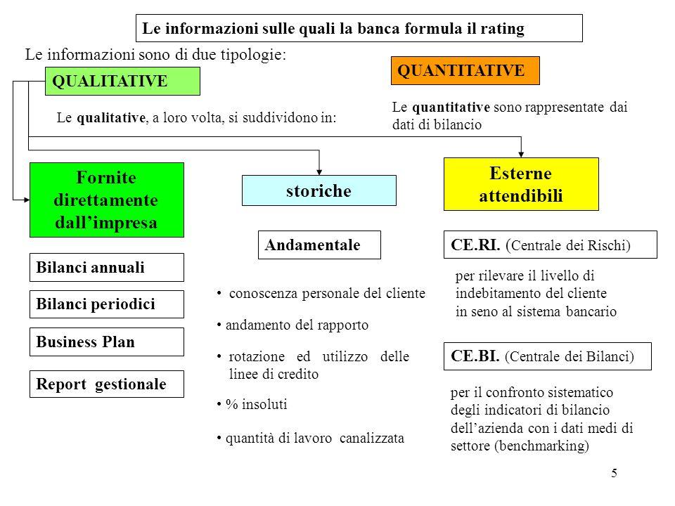5 Le informazioni sono di due tipologie: Le informazioni sulle quali la banca formula il rating Fornite direttamente dallimpresa storiche Esterne atte