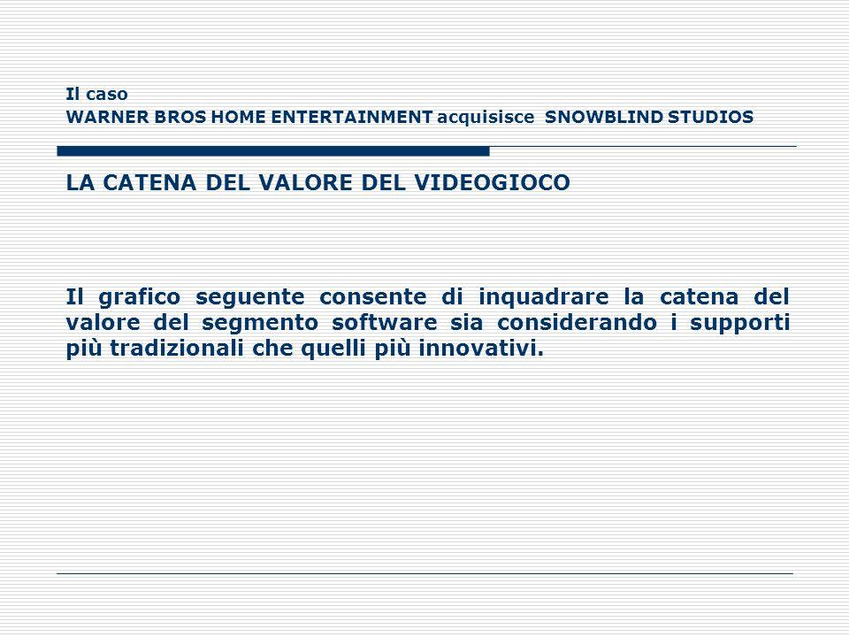 Il caso WARNER BROS HOME ENTERTAINMENT acquisisce SNOWBLIND STUDIOS LA CATENA DEL VALORE DEL VIDEOGIOCO Il grafico seguente consente di inquadrare la