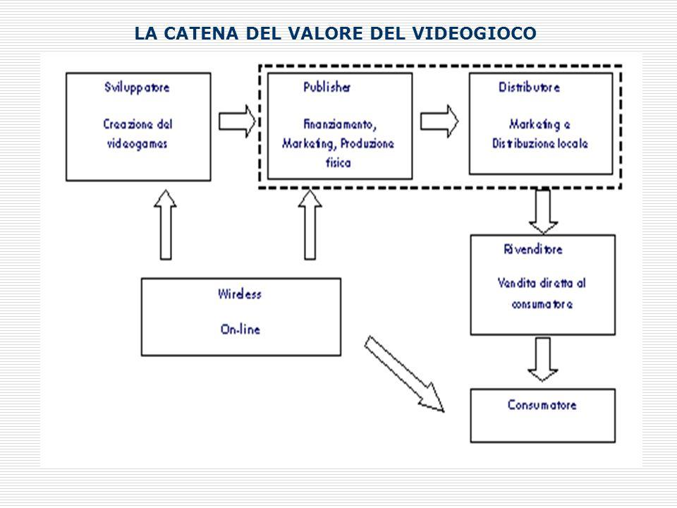 Il caso WARNER BROS HOME ENTERTAINMENT acquisisce SNOWBLIND STUDIOS LA CATENA DEL VALORE DEL VIDEOGIOCO