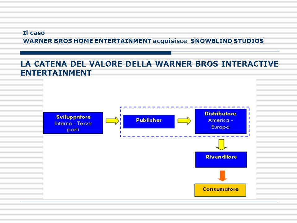 Il caso WARNER BROS HOME ENTERTAINMENT acquisisce SNOWBLIND STUDIOS LA CATENA DEL VALORE DELLA WARNER BROS INTERACTIVE ENTERTAINMENT