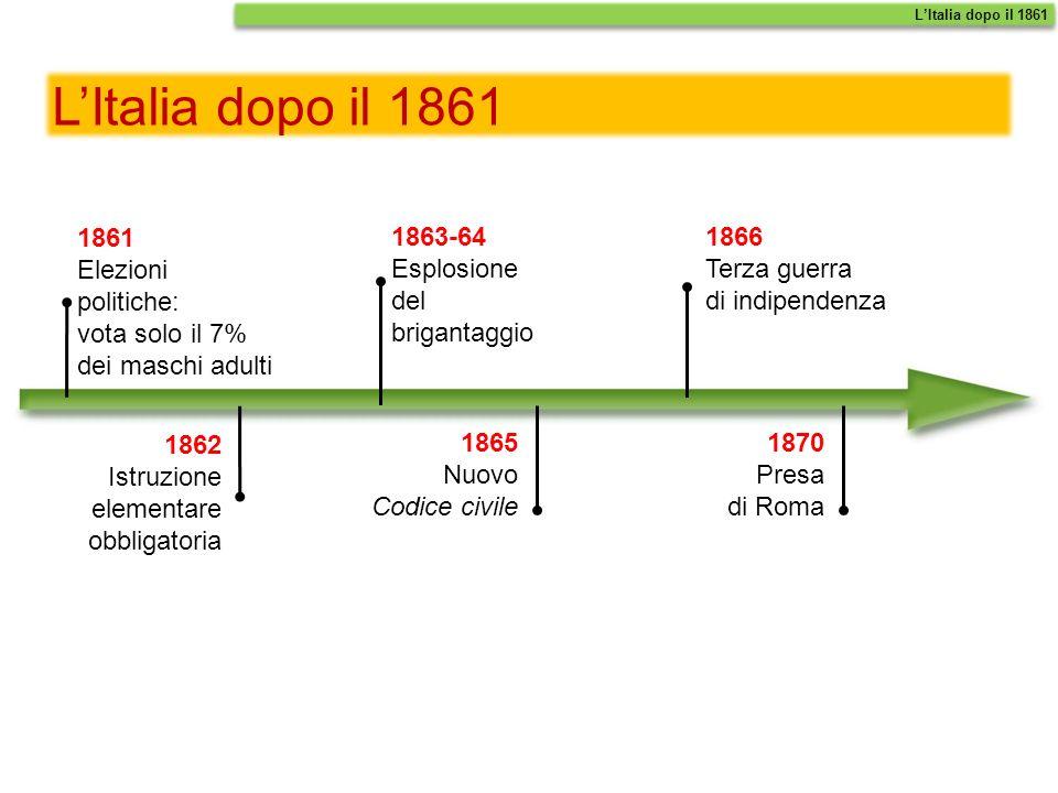 LItalia dopo il 1861 1861 Elezioni politiche: vota solo il 7% dei maschi adulti 1862 Istruzione elementare obbligatoria 1865 Nuovo Codice civile 1866