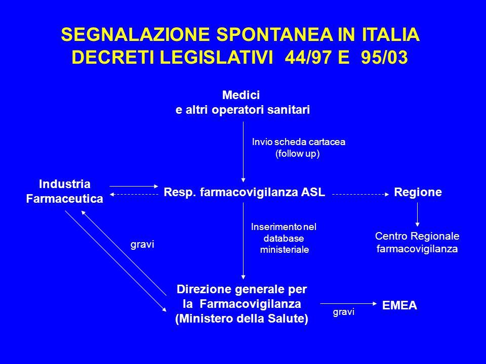 SEGNALAZIONE SPONTANEA IN ITALIA DECRETI LEGISLATIVI 44/97 E 95/03 Medici e altri operatori sanitari Industria Farmaceutica Resp. farmacovigilanza ASL