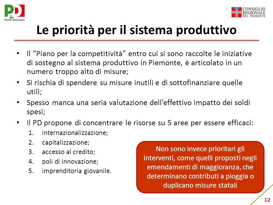 12 Le priorità per il sistema produttivo Il Piano per la competitività entro cui si sono raccolte le iniziative di sostegno al sistema produttivo in Piemonte, è articolato in un numero troppo alto di misure; Si rischia di spendere su misure inutili e di sottofinanziare quelle utili; Spesso manca una seria valutazione delleffettivo impatto dei soldi spesi; Il PD propone di concentrare le risorse su 5 aree per essere efficaci: 1.internazionalizzazione; 2.capitalizzazione; 3.accesso al credito; 4.poli di innovazione; 5.imprenditoria giovanile.