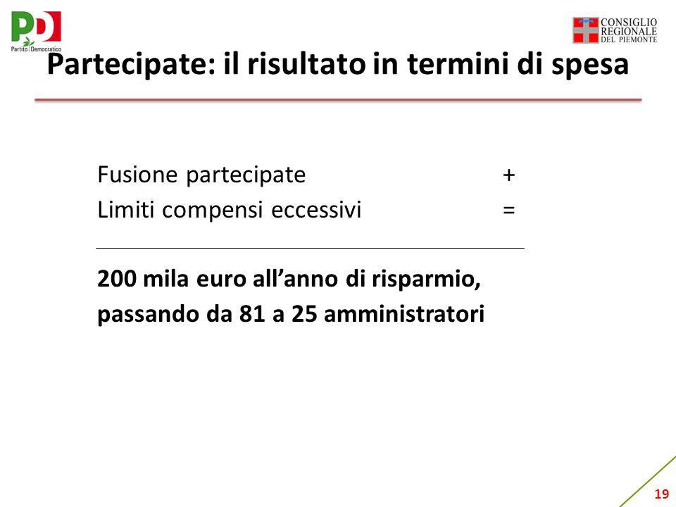 19 Partecipate: il risultato in termini di spesa Fusione partecipate+ Limiti compensi eccessivi = 200 mila euro allanno di risparmio, passando da 81 a 25 amministratori