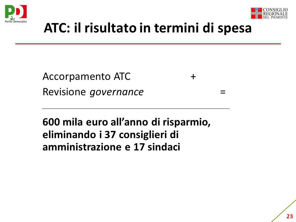 23 ATC: il risultato in termini di spesa Accorpamento ATC+ Revisione governance = 600 mila euro allanno di risparmio, eliminando i 37 consiglieri di a