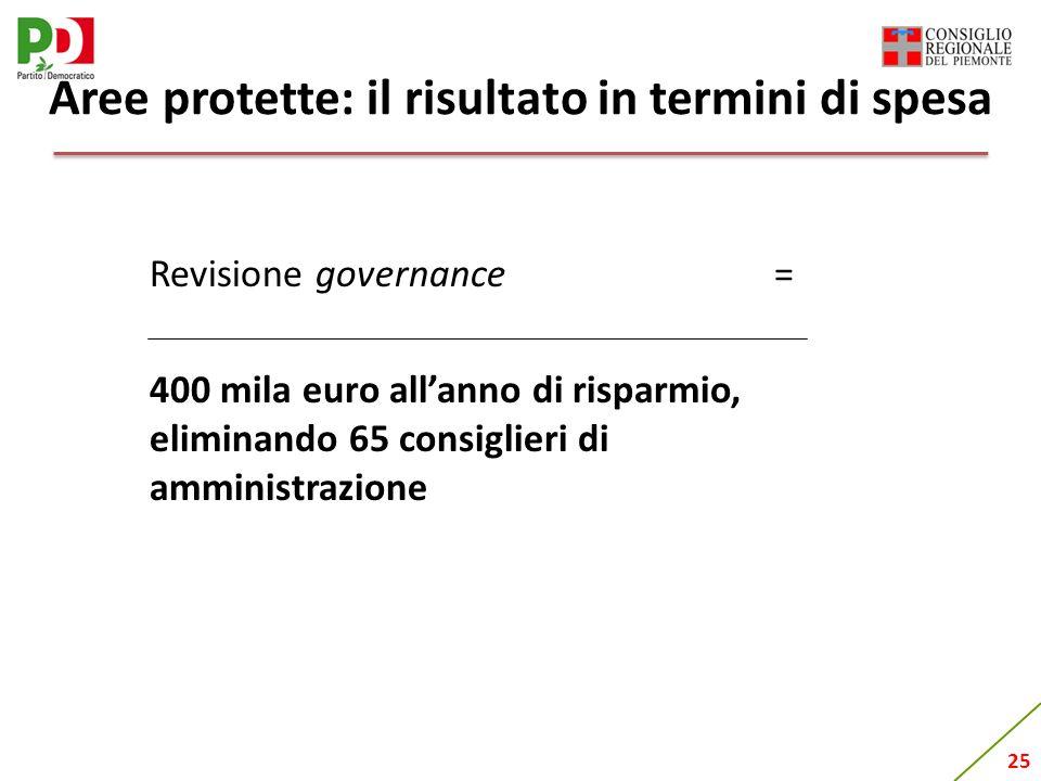 25 Aree protette: il risultato in termini di spesa Revisione governance= 400 mila euro allanno di risparmio, eliminando 65 consiglieri di amministrazione