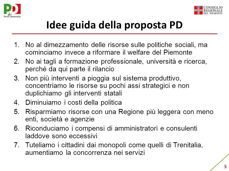 5 Idee guida della proposta PD 1.No al dimezzamento delle risorse sulle politiche sociali, ma cominciamo invece a riformare il welfare del Piemonte 2.