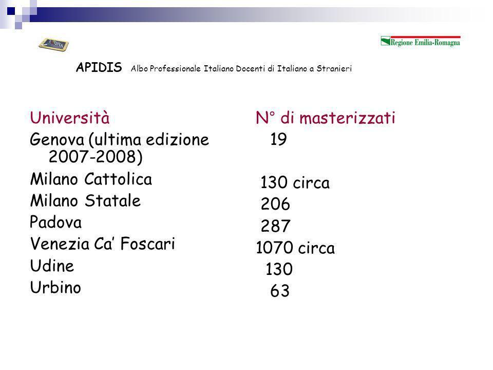 APIDIS Albo Professionale Italiano Docenti di Italiano a Stranieri Totale: 1.905 di cui 1.498 di 1° livello e 407 di 2° livello Dato non irrisorio: poche Università ed un solo segmento formativo.