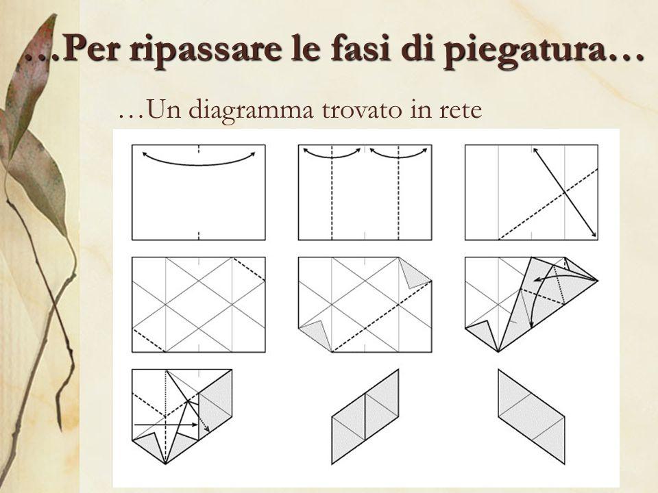 …Per ripassare le fasi di piegatura… …Un diagramma trovato in rete