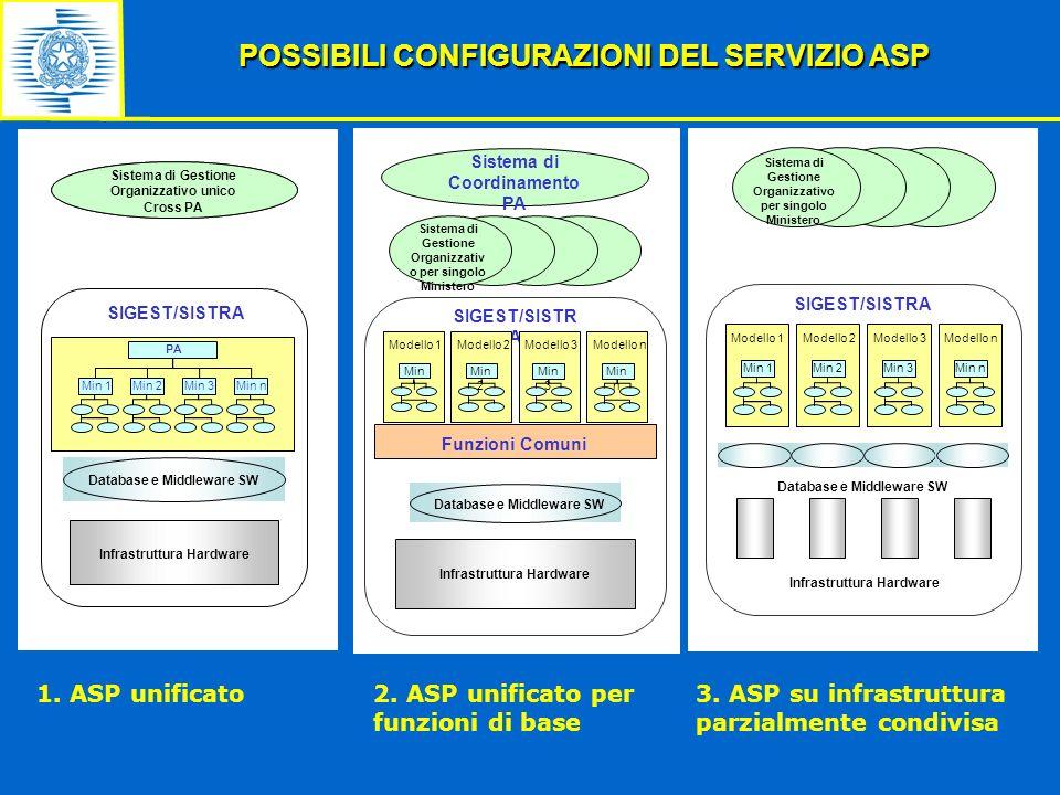 POSSIBILI CONFIGURAZIONI DEL SERVIZIO ASP Database e Middleware SW Infrastruttura Hardware Sistema di Gestione Organizzativo unico Cross PA Min 1Min 2