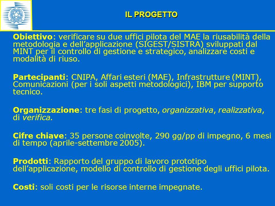 Obiettivo: verificare su due uffici pilota del MAE la riusabilità della metodologia e dellapplicazione (SIGEST/SISTRA) sviluppati dal MINT per il cont