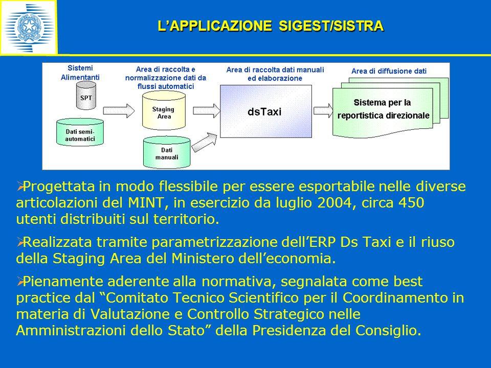 LAPPLICAZIONE SIGEST/SISTRA Progettata in modo flessibile per essere esportabile nelle diverse articolazioni del MINT, in esercizio da luglio 2004, ci