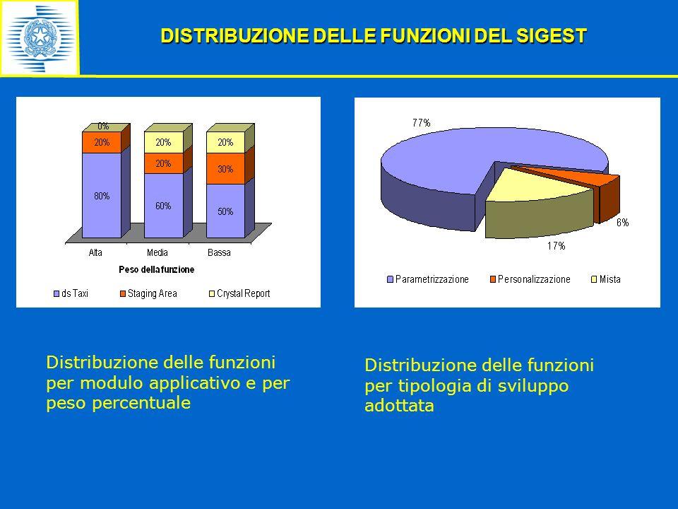 DISTRIBUZIONE DELLE FUNZIONI DEL SIGEST Distribuzione delle funzioni per tipologia di sviluppo adottata Distribuzione delle funzioni per modulo applic