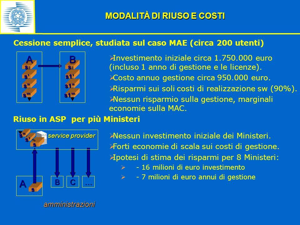 Cessione semplice, studiata sul caso MAE (circa 200 utenti) MODALITÀ DI RIUSO E COSTI s A s B s s s s1 s1 s1 Investimento iniziale circa 1.750.000 eur