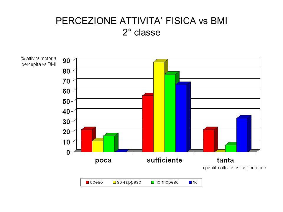 PERCEZIONE ATTIVITA FISICA vs BMI 2° classe