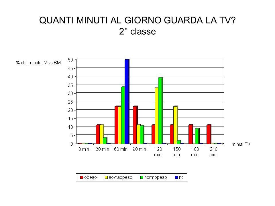 QUANTI MINUTI AL GIORNO GUARDA LA TV? 2° classe