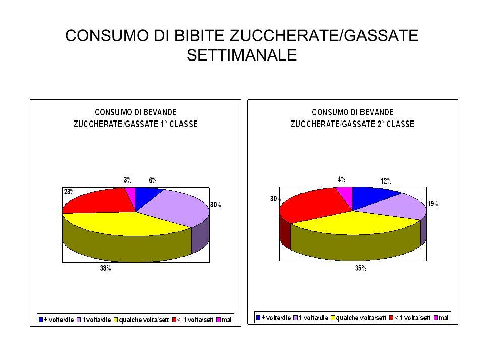 CONSUMO DI BIBITE ZUCCHERATE/GASSATE SETTIMANALE