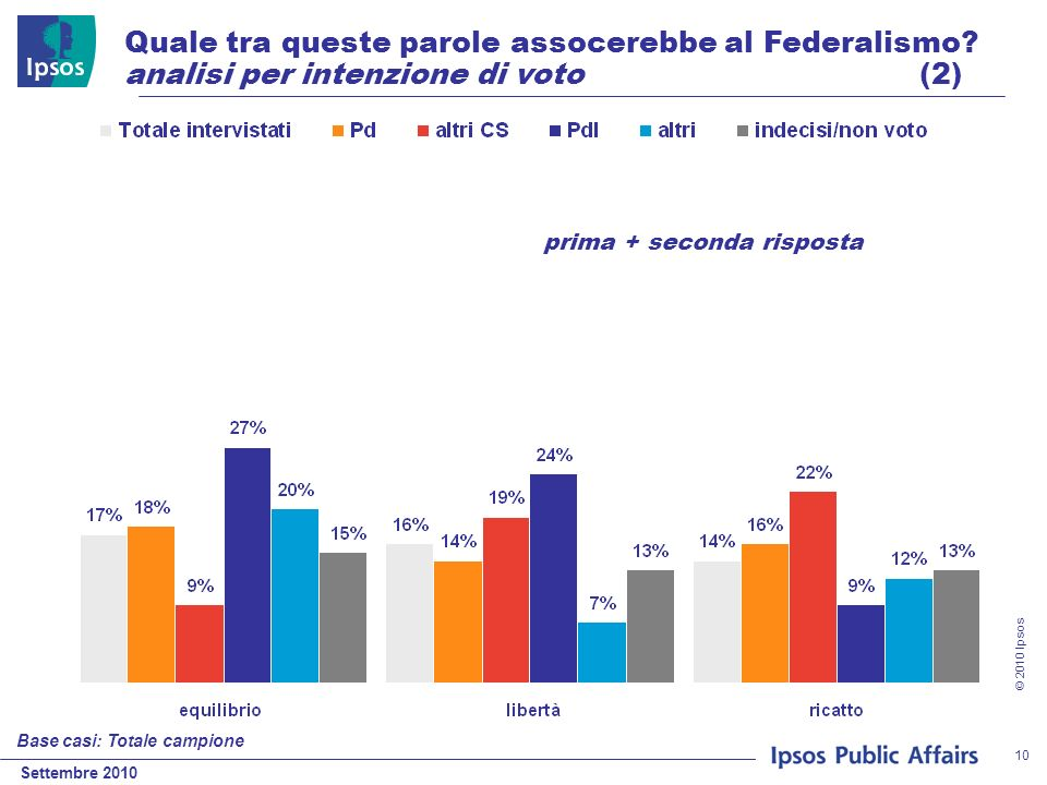 Settembre 2010 © 2010 Ipsos 10 Quale tra queste parole assocerebbe al Federalismo? analisi per intenzione di voto (2) Base casi: Totale campione prima