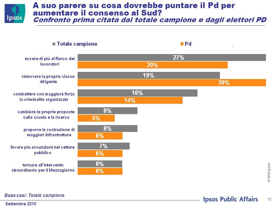 Settembre 2010 © 2010 Ipsos 12 A suo parere su cosa dovrebbe puntare il Pd per aumentare il consenso al Sud? Confronto prima citata dal totale campion
