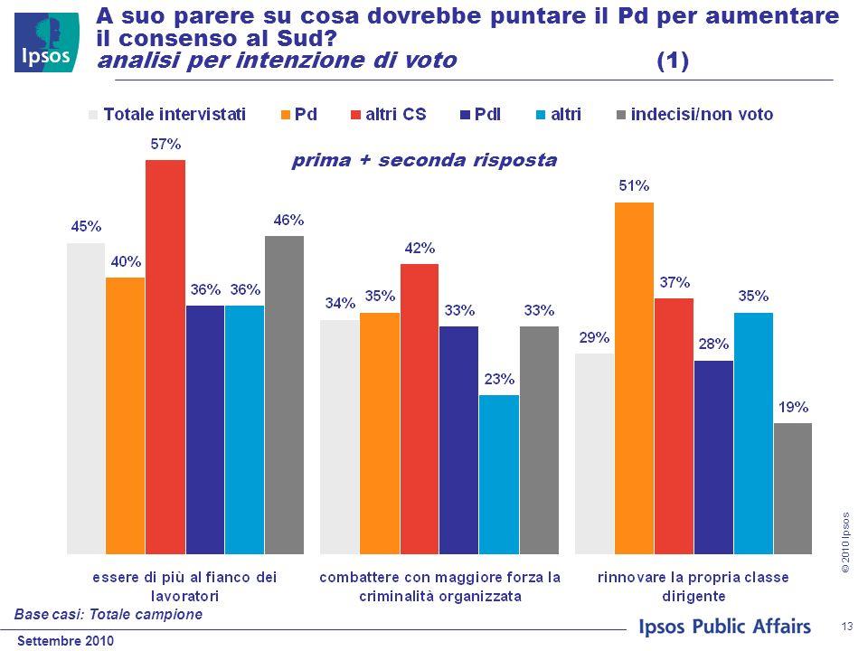 Settembre 2010 © 2010 Ipsos 13 A suo parere su cosa dovrebbe puntare il Pd per aumentare il consenso al Sud? analisi per intenzione di voto (1) Base c