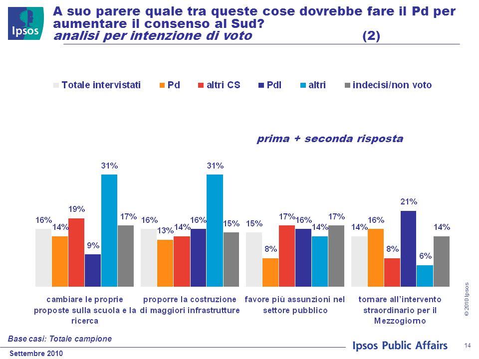 Settembre 2010 © 2010 Ipsos 14 A suo parere quale tra queste cose dovrebbe fare il Pd per aumentare il consenso al Sud? analisi per intenzione di voto