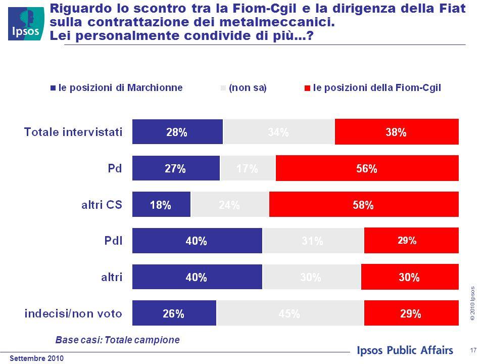 Settembre 2010 © 2010 Ipsos 17 Riguardo lo scontro tra la Fiom-Cgil e la dirigenza della Fiat sulla contrattazione dei metalmeccanici.