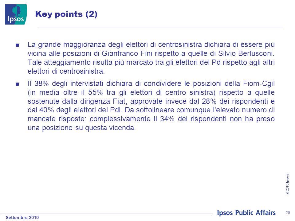 Settembre 2010 © 2010 Ipsos 20 Key points (2) La grande maggioranza degli elettori di centrosinistra dichiara di essere più vicina alle posizioni di Gianfranco Fini rispetto a quelle di Silvio Berlusconi.