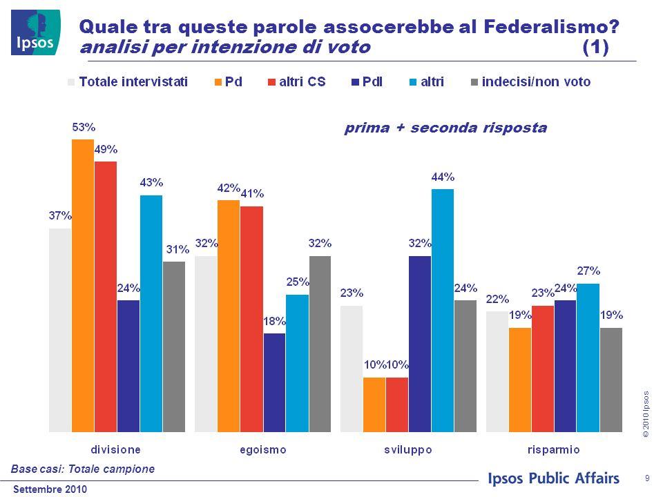 Settembre 2010 © 2010 Ipsos 9 Quale tra queste parole assocerebbe al Federalismo? analisi per intenzione di voto (1) Base casi: Totale campione prima