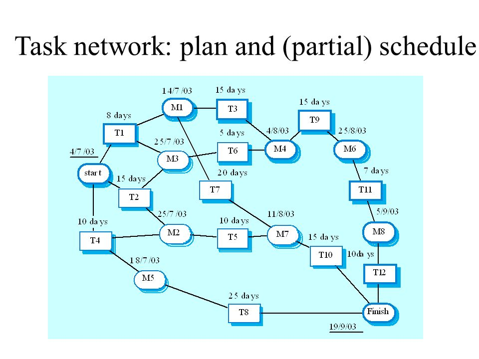 Task network: plan and (partial) schedule