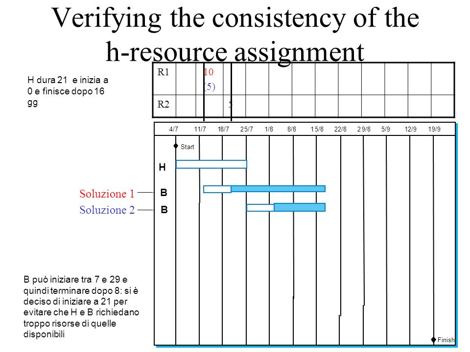 Verifying the consistency of the h-resource assignment R1 10 (5) R25 H dura 21 e inizia a 0 e finisce dopo 16 gg B può iniziare tra 7 e 29 e quindi te