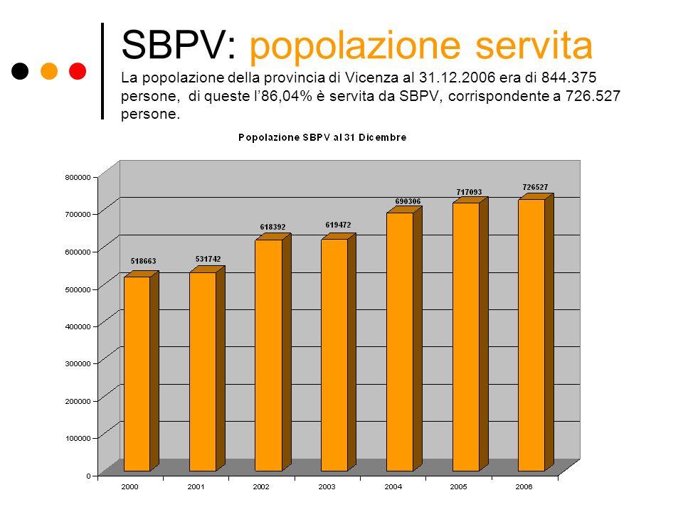 SBPV: popolazione servita La popolazione della provincia di Vicenza al 31.12.2006 era di 844.375 persone, di queste l86,04% è servita da SBPV, corrisp