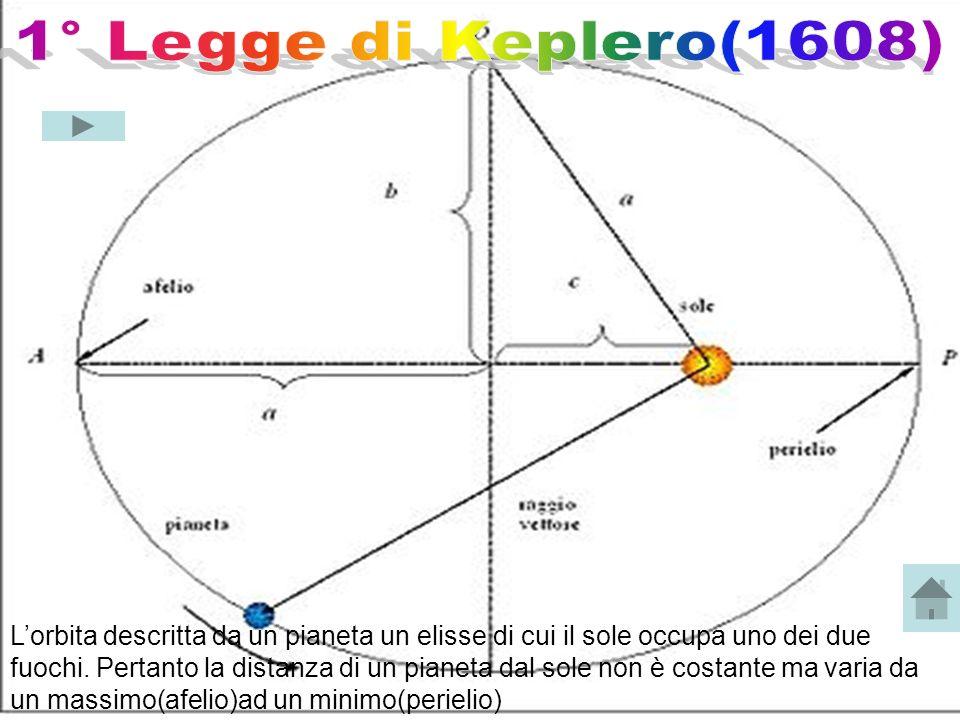 Lorbita descritta da un pianeta un elisse di cui il sole occupa uno dei due fuochi. Pertanto la distanza di un pianeta dal sole non è costante ma vari