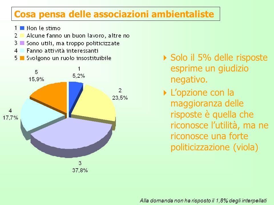 Cosa pensa delle associazioni ambientaliste Alla domanda non ha risposto il 1,8% degli interpellati Solo il 5% delle risposte esprime un giudizio negativo.